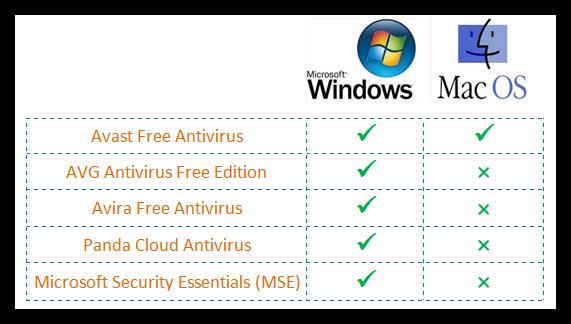 best-free-antivirus-6